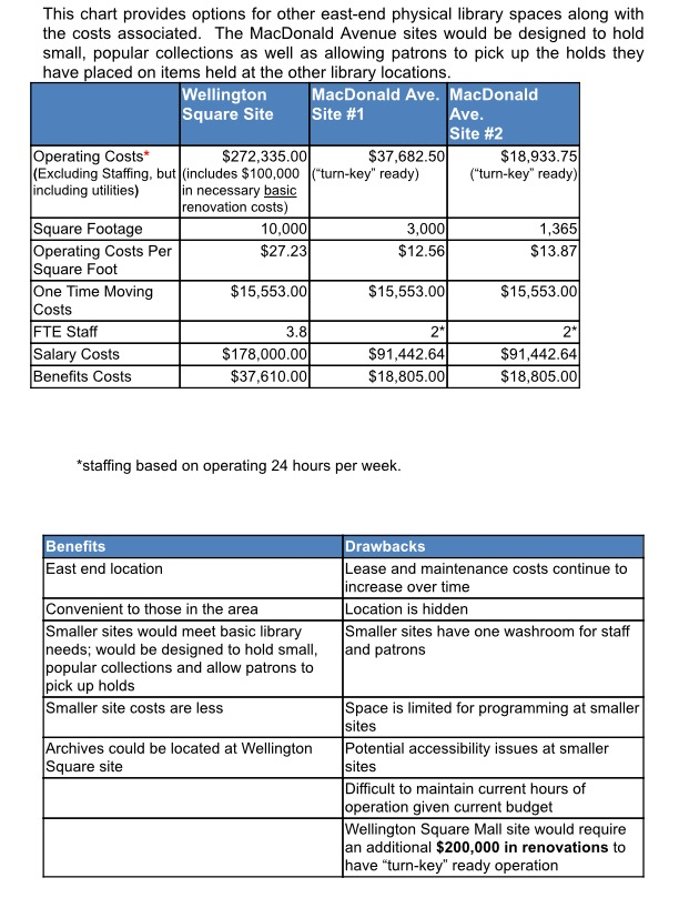 Library report chart 1