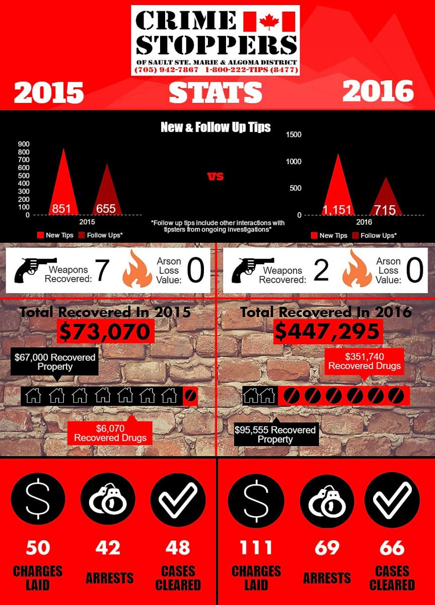 crime-stoppers-stats