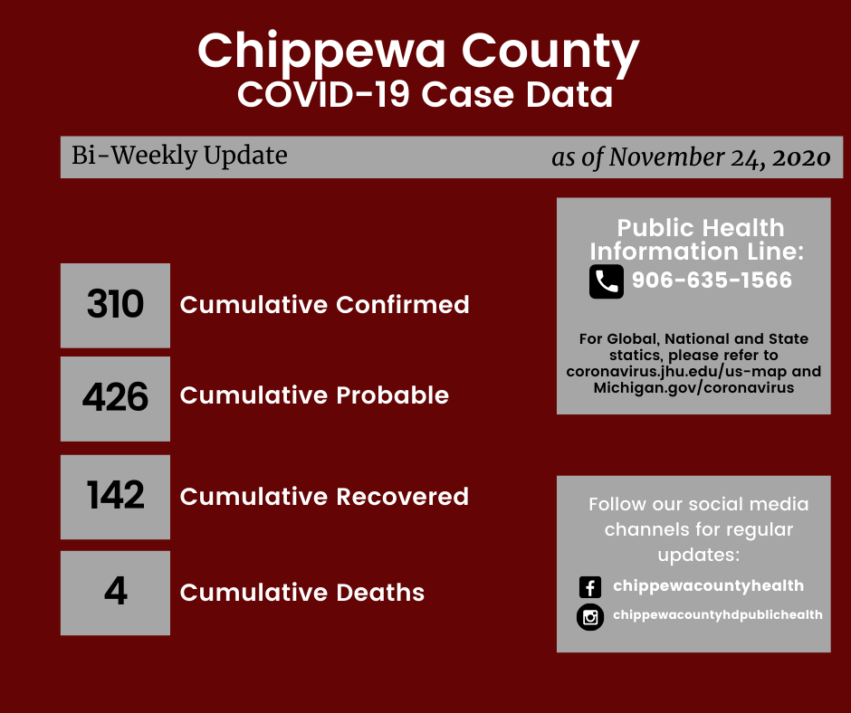 Chippewa County HD COVID November 24 2020