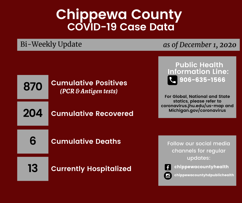 Chippewa County HD COVID December 1 2020