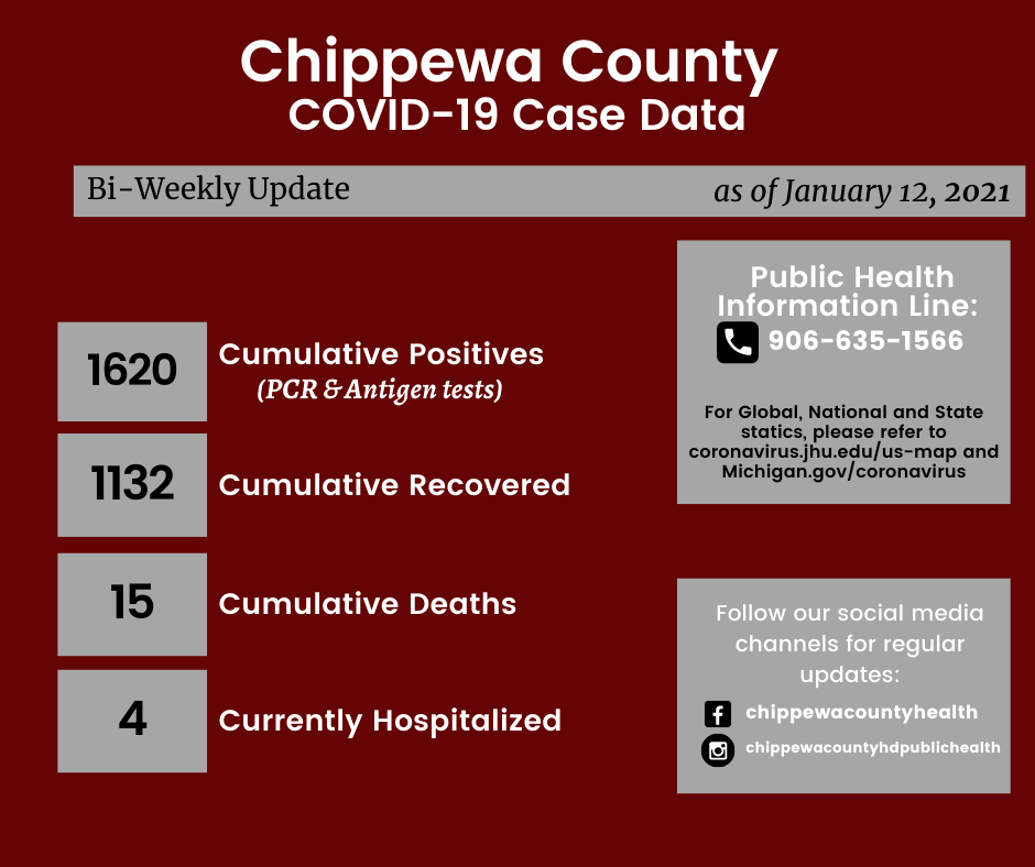 Chippewa County HD COVID January 12 2020
